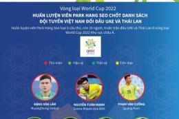 HLV Park Hang Seo chốt danh sách tuyển Việt Nam đối đầu UAE và Thái Lan