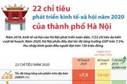 22 chỉ tiêu phát triển kinh tế-xã hội năm 2020 của thành phố Hà Nội