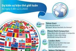 Dự kiến sự kiện quốc tế tuần tới (từ 5 đến 12/1/2020)